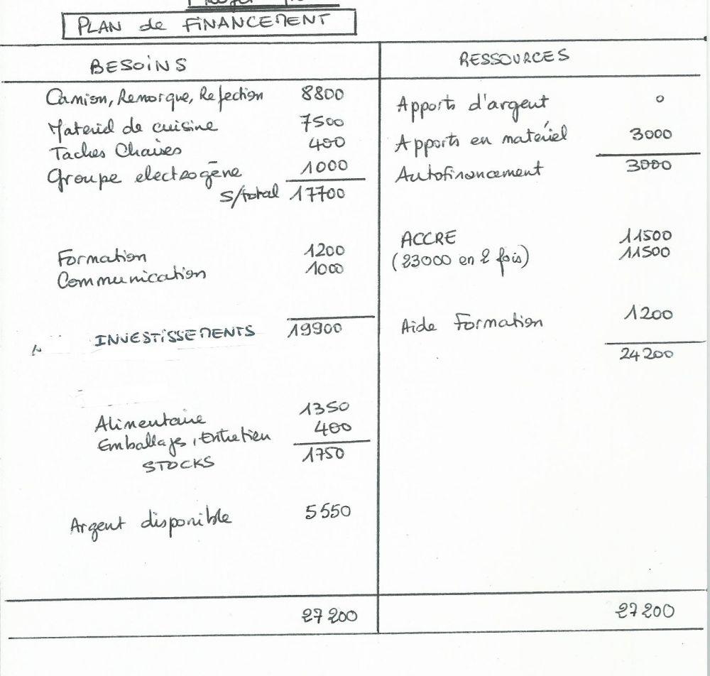 plan de financement josiane ptacek betton consultante cr ation et gestion des entreprises. Black Bedroom Furniture Sets. Home Design Ideas